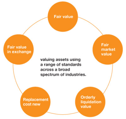 asset-value