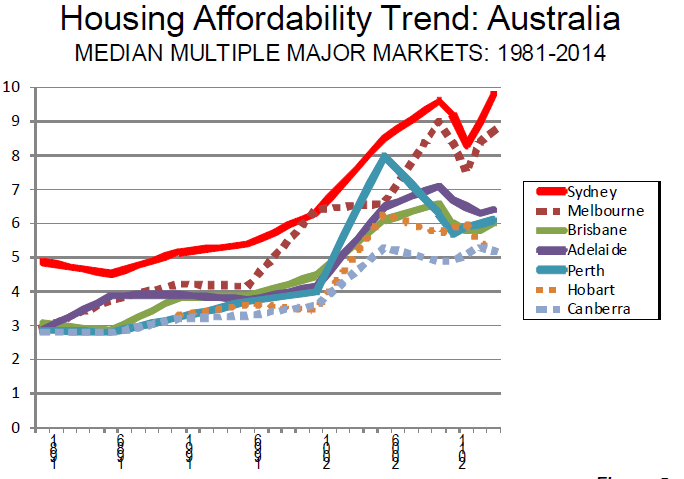 Australian-housing-affordability